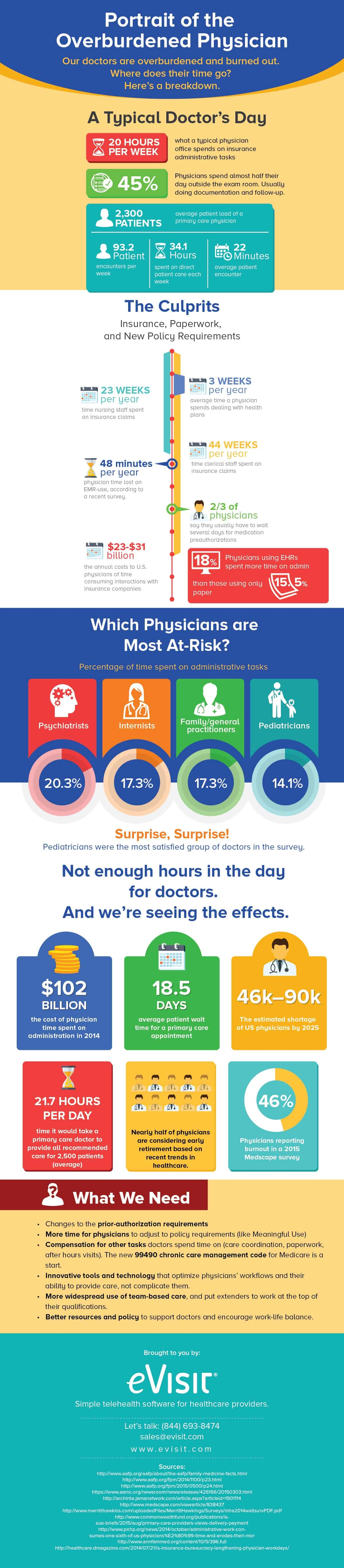 from eVisit: what does the average physician day look like