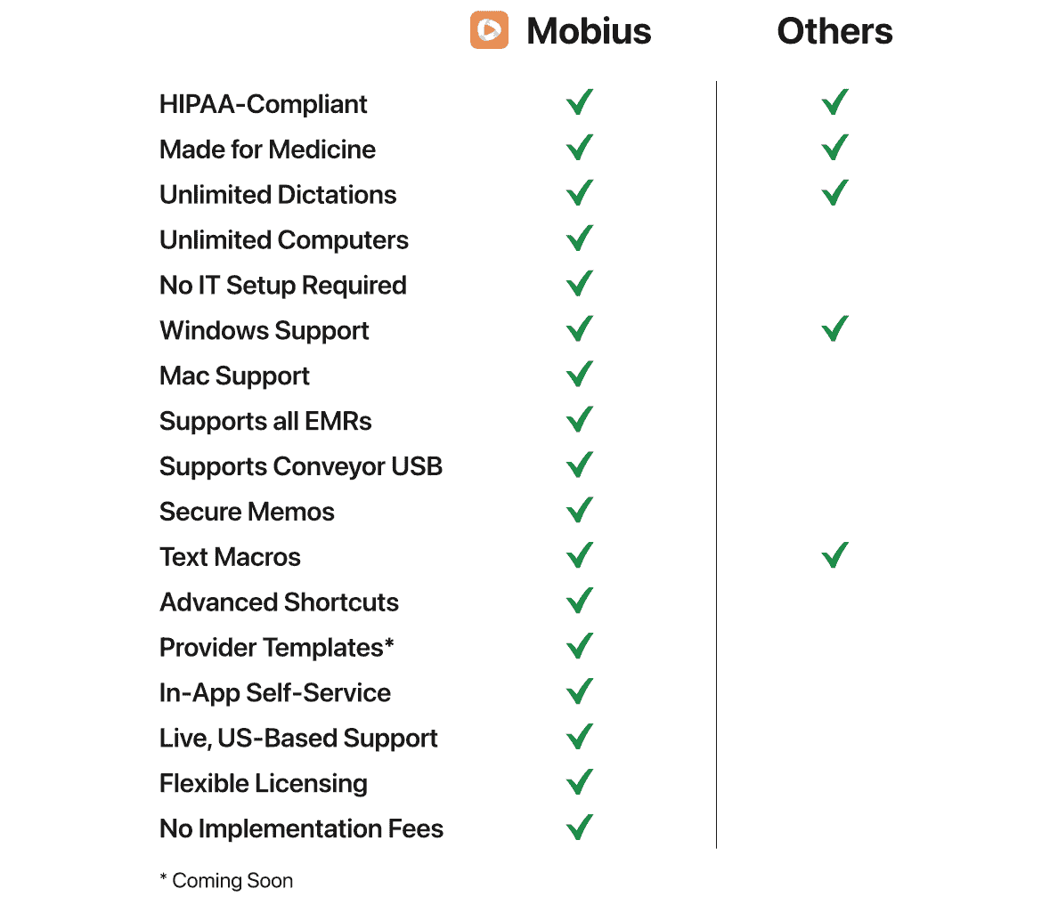 A comparison chart showing stand-out features of Mobius Conveyor, the best medical dictation solution for doctors who use Macs.