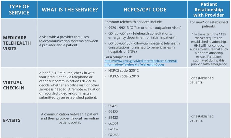 Summary of Medicare Telemedicine Services